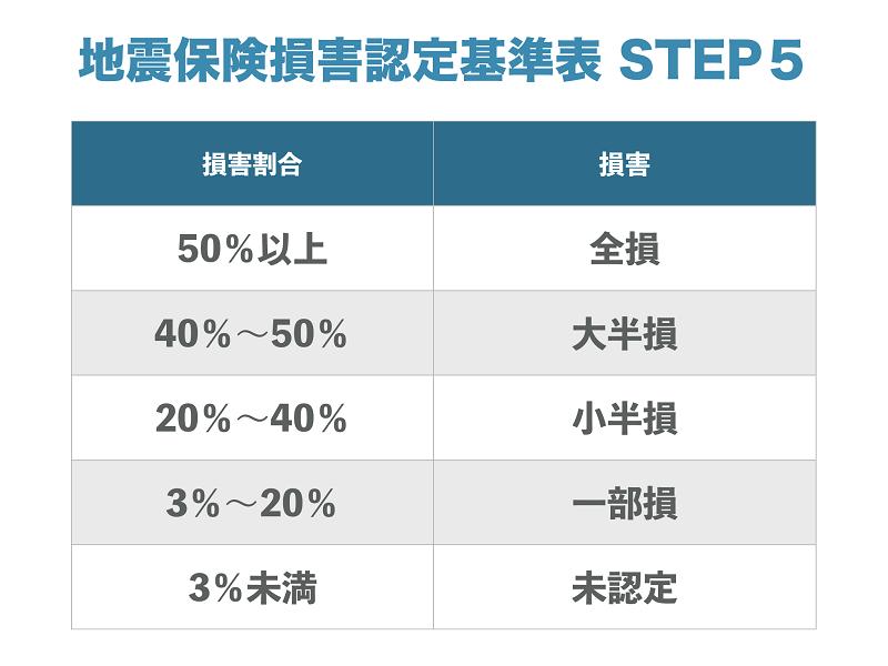 地震保険損害認定基準表STEP5