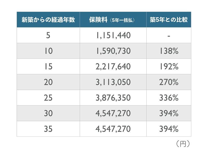 建築年数別の保険料比較