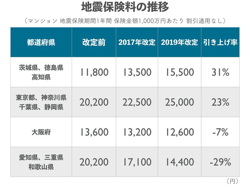 地震保険料値上がりの推移