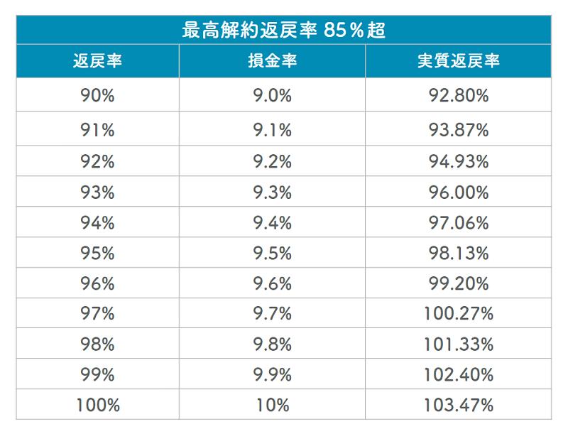 解約返戻率が90%~100%までの実質返戻率