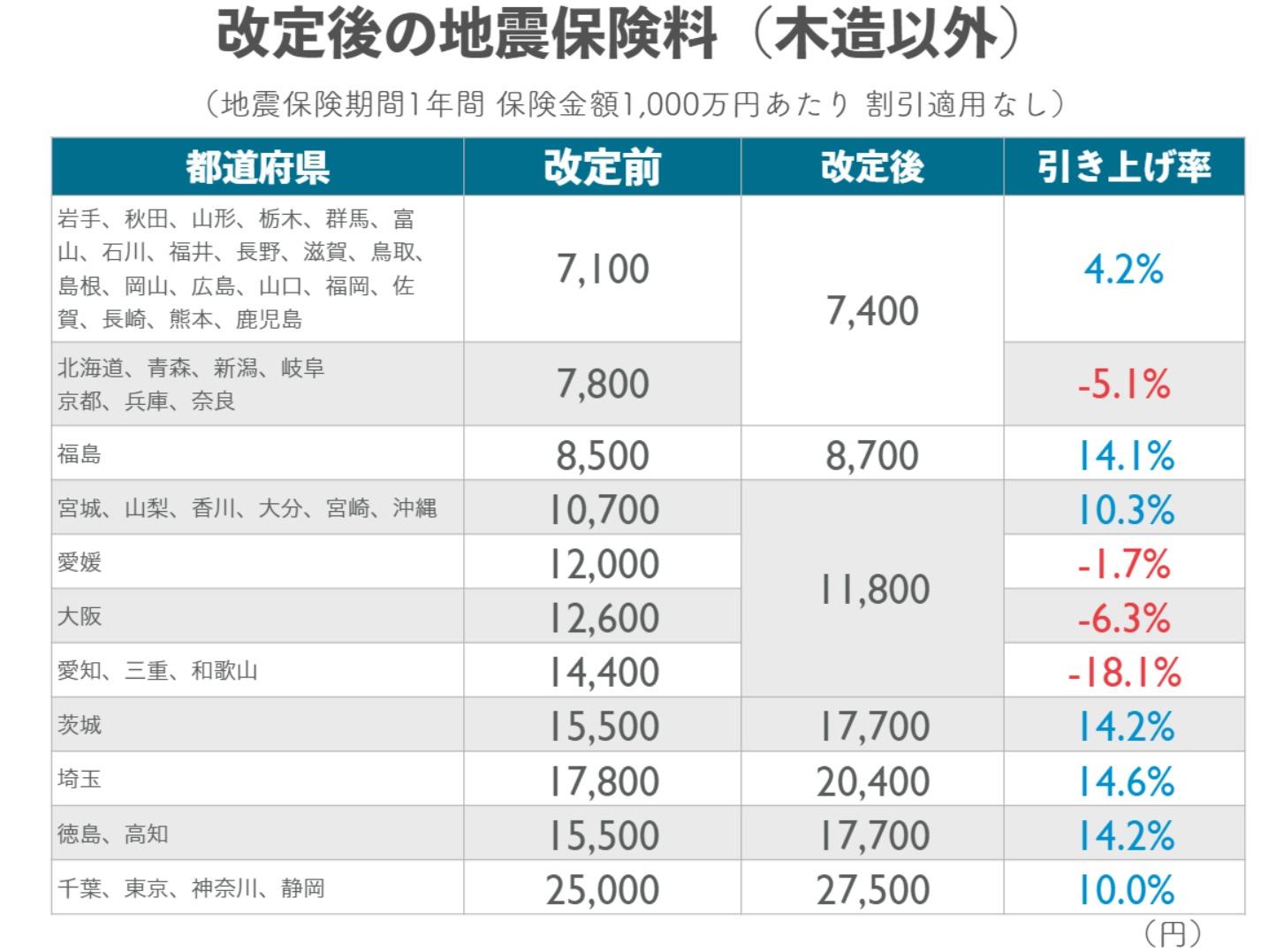 改定後の地震保険料(木造以外)