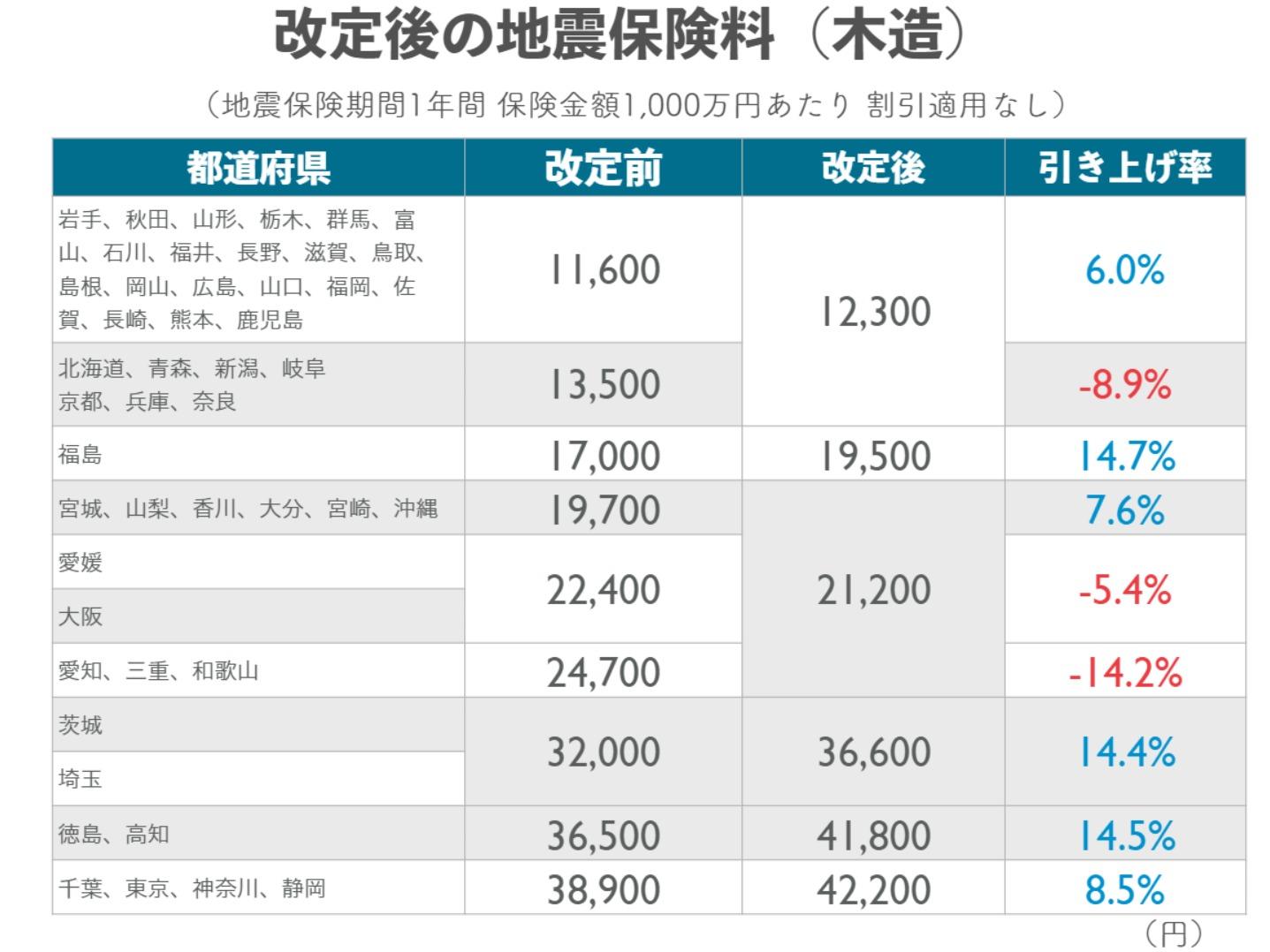 改定後の地震保険料(木造)