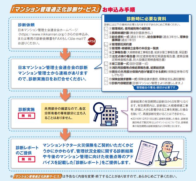 マンション管理適正化診断サービスの申込み手順