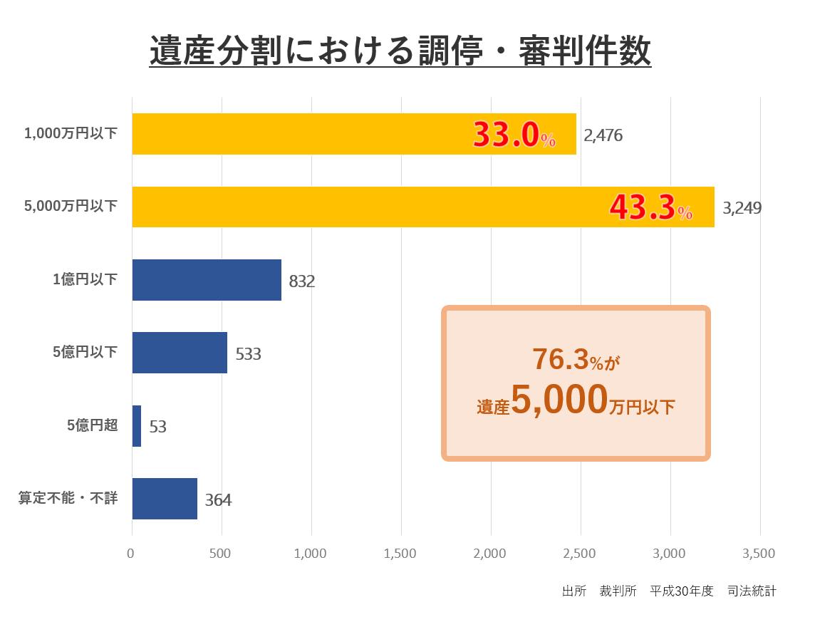 遺産分割における調停・審判の数