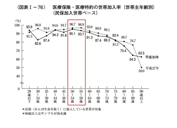世帯主年齢別加入率