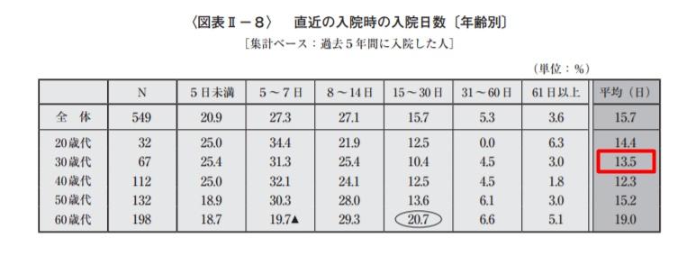 年代別平均入院日数