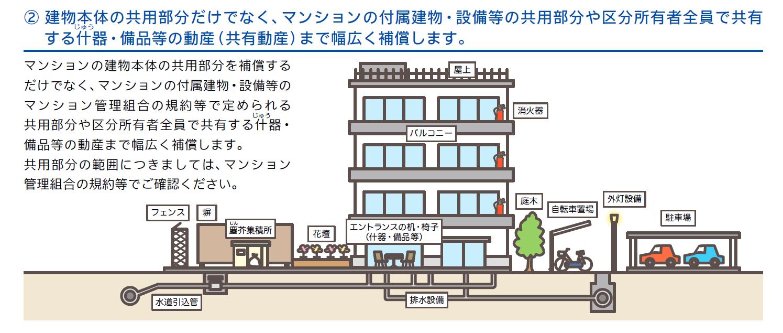 損保ジャパン マンション総合保険 共用部分はどこでまでか