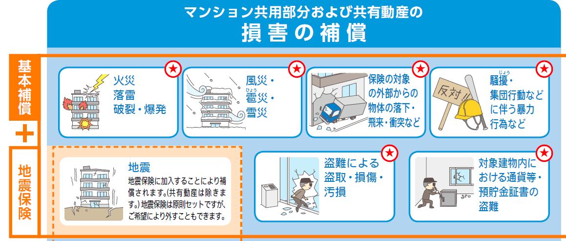損保ジャパンのマンション総合保険 損害の補償